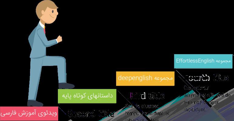 مجموعه deepenglish