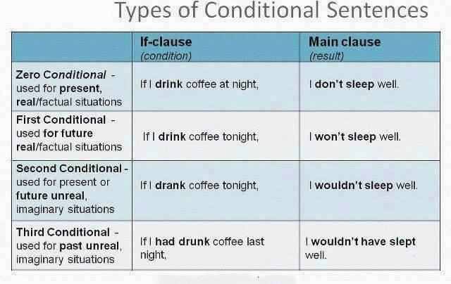 جملات شرطی در زبان انگلیسی